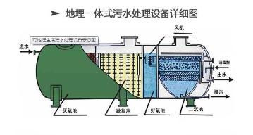 wzs-ao果洛医院污水处理设备到专业设备厂家泰源环保