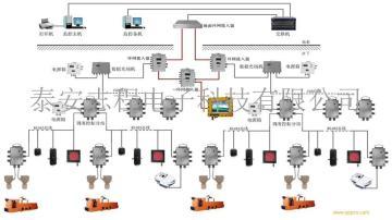 井下机车定位调度管理运输无人驾驶系统