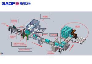 高赋码-助力医疗器械UDI赋码解决方案